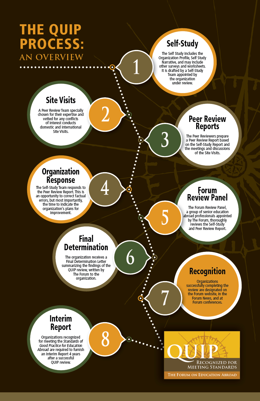 QUIP Infographic: 8 Steps of a QUIP Review